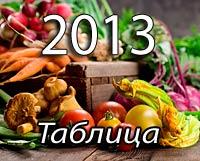 Посевной календарь, таблица на 2013 год. Овощи